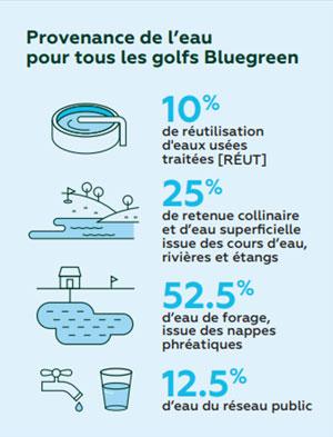 Bluegreen met en place le cercle vertueux de l'eau