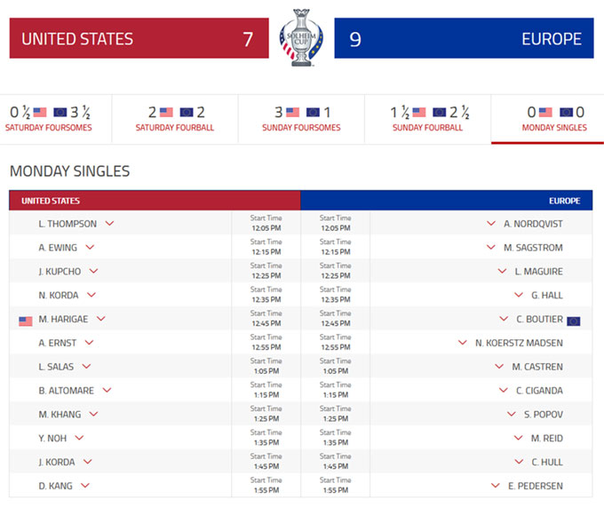 Solheim Cup : l'Europe reste en tête 9 à 7