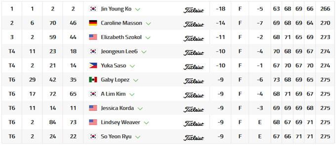 Cognizant Founders Cup : Jin Young Ko victorieuse, Céline Boutier dans le top 20